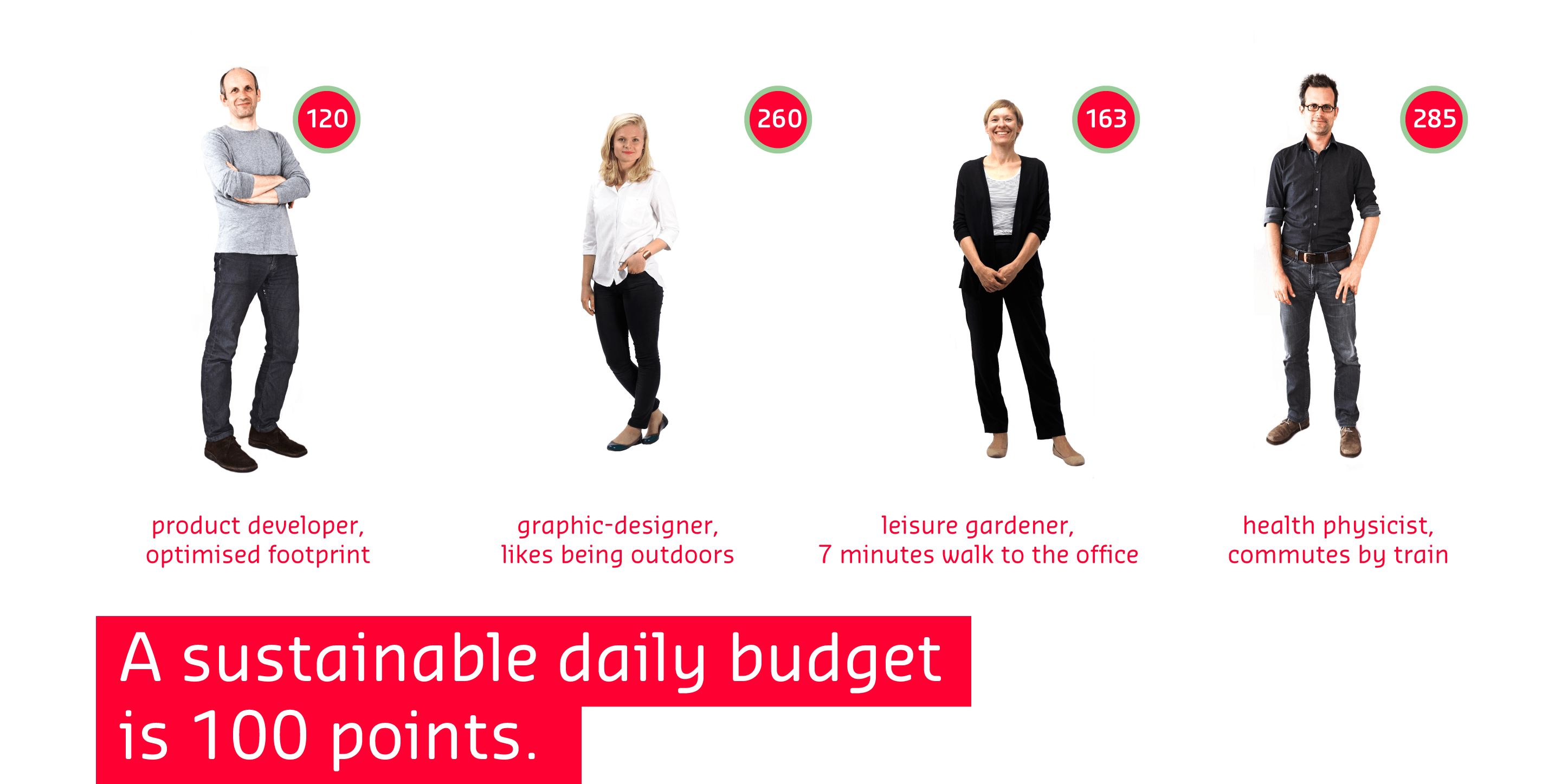 A sustainable daily budget is 100 points